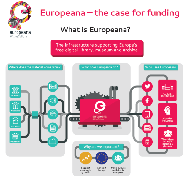 Europeana The Case For Funding - #AllezCulture